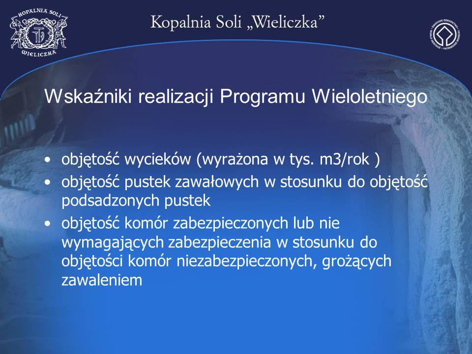 Wskaźniki realizacji Programu Wieloletniego