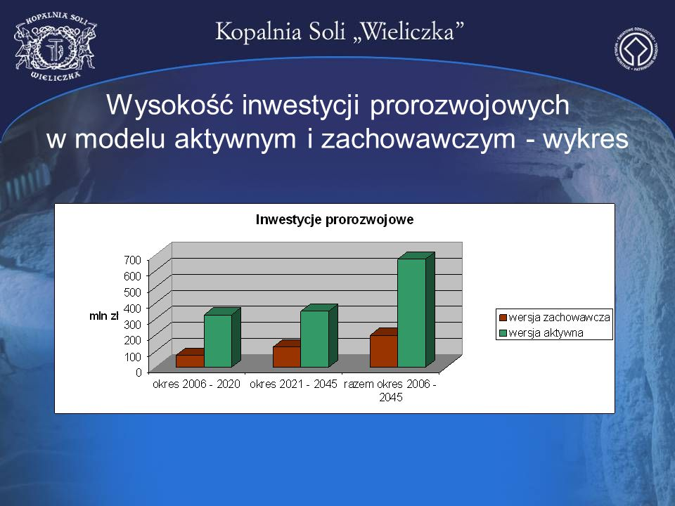 Wysokość inwestycji prorozwojowych w modelu aktywnym i zachowawczym - wykres