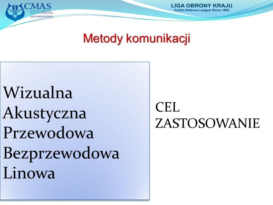 Wizualna Akustyczna Przewodowa Bezprzewodowa Linowa CEL ZASTOSOWANIE
