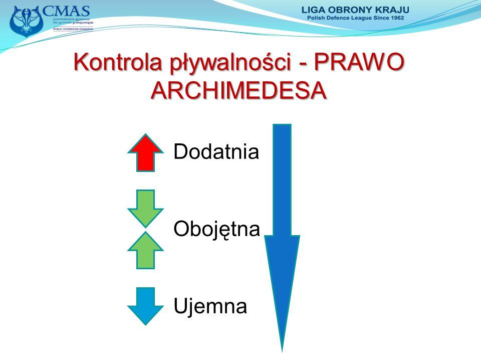Kontrola pływalności - PRAWO ARCHIMEDESA