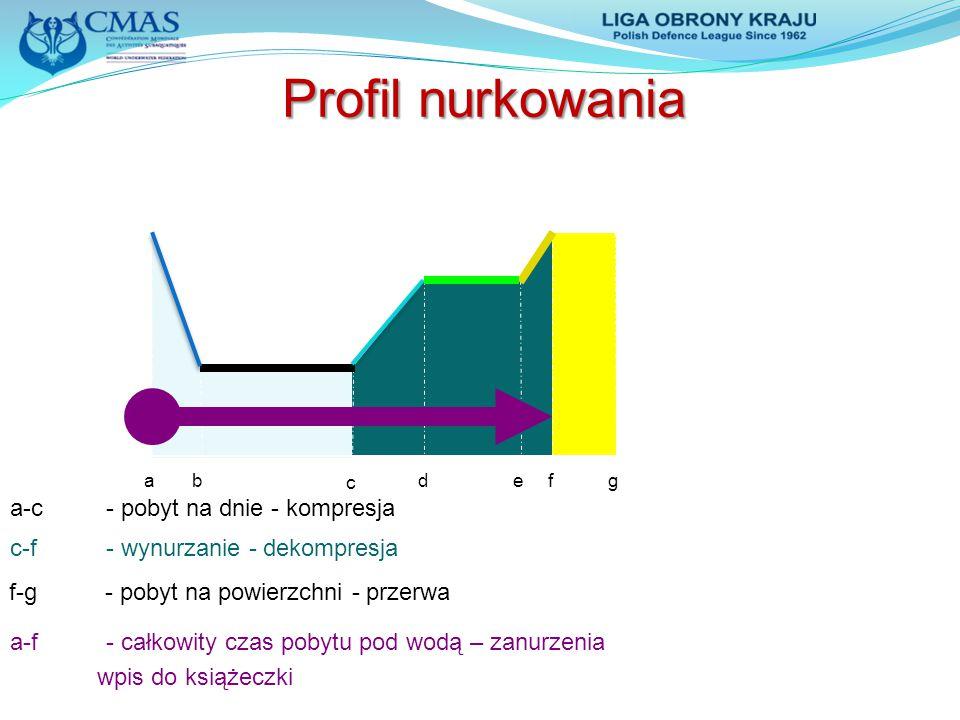 Profil nurkowania a-c - pobyt na dnie - kompresja