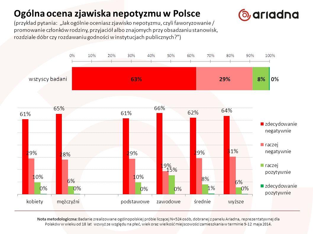 Ogólna ocena zjawiska nepotyzmu w Polsce