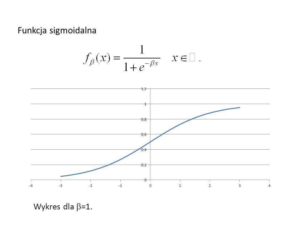 Funkcja sigmoidalna Wykres dla b=1.