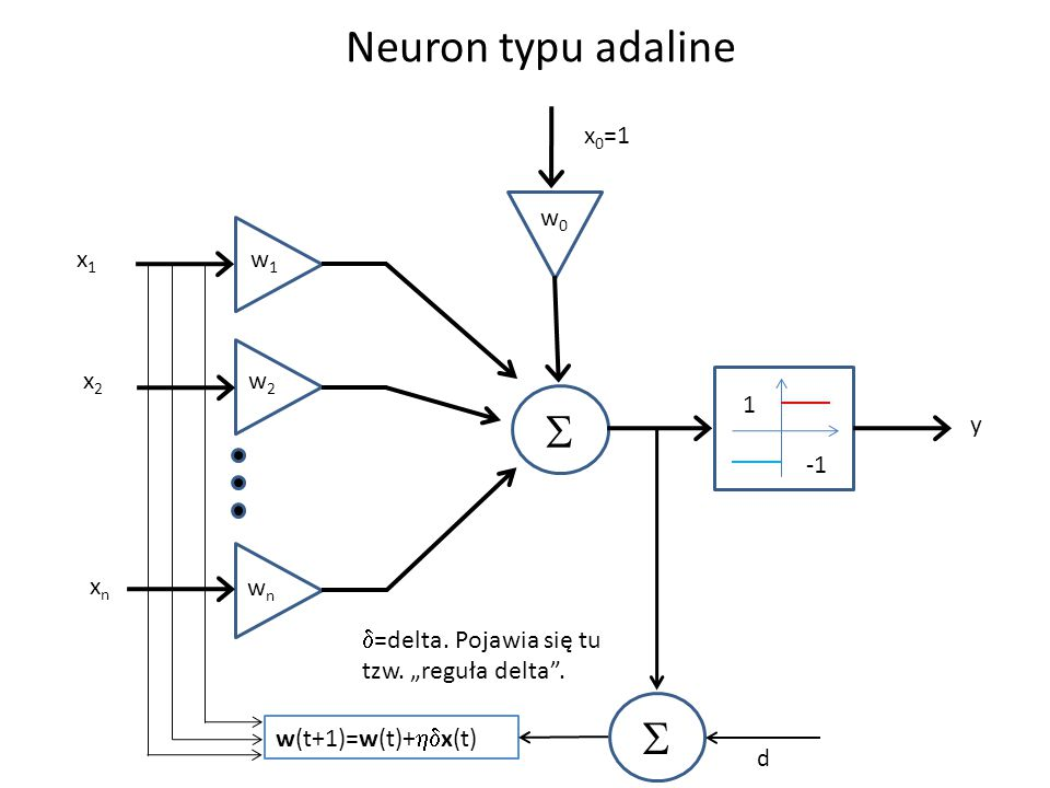 Neuron typu adaline S S x0=1 w0 x1 w1 x2 w2 1 y -1 xn wn