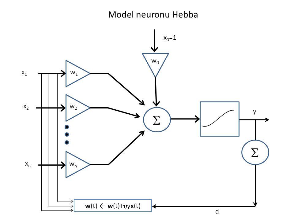 S S Model neuronu Hebba x0=1 w0 x1 w1 x2 w2 y xn wn w(t) ← w(t)+hyx(t)