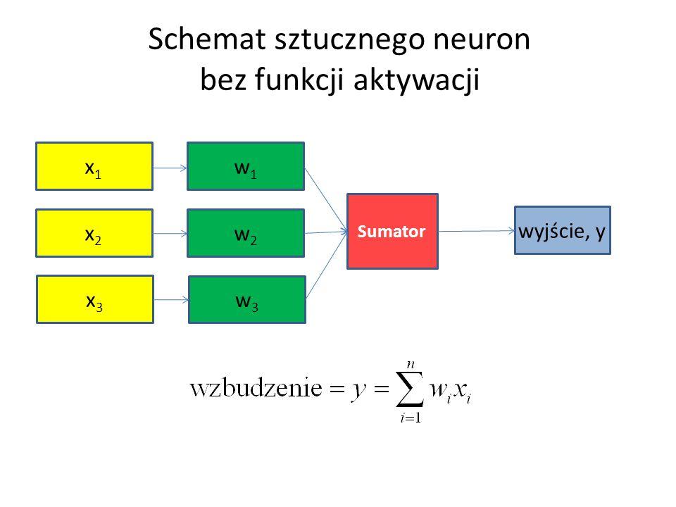 Schemat sztucznego neuron
