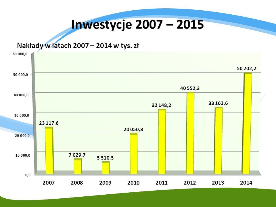 Inwestycje 2007 – 2015 Nakłady w latach 2007 – 2014 w tys. zł