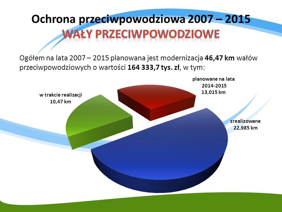 Ochrona przeciwpowodziowa 2007 – 2015 WAŁY PRZECIWPOWODZIOWE
