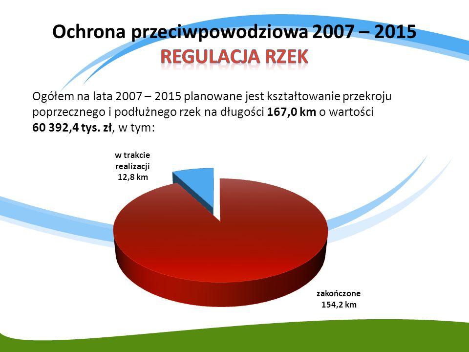Ochrona przeciwpowodziowa 2007 – 2015 REGULACJA RZEK