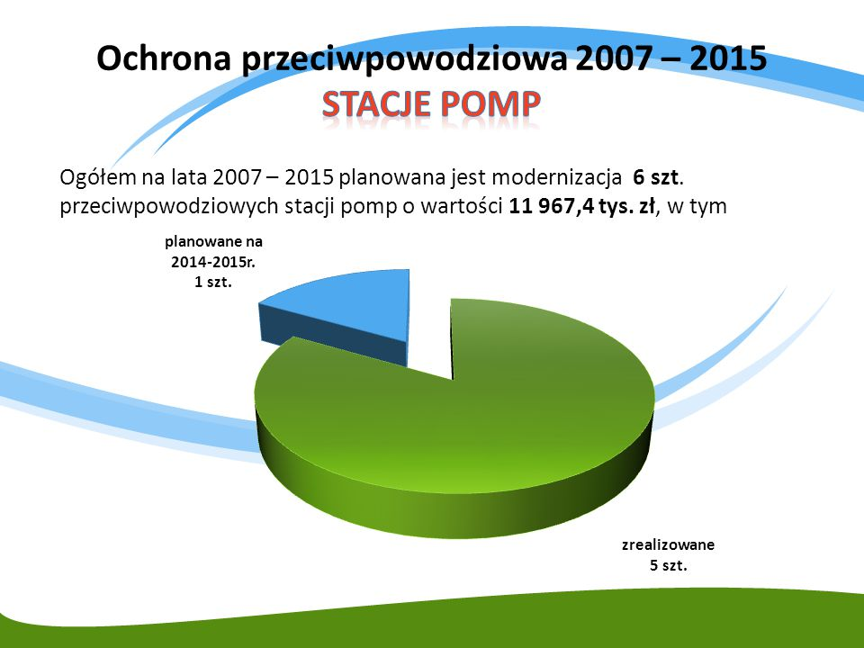 Ochrona przeciwpowodziowa 2007 – 2015 STACJE POMP