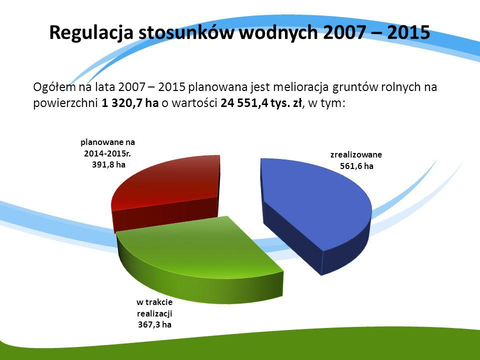 Regulacja stosunków wodnych 2007 – 2015