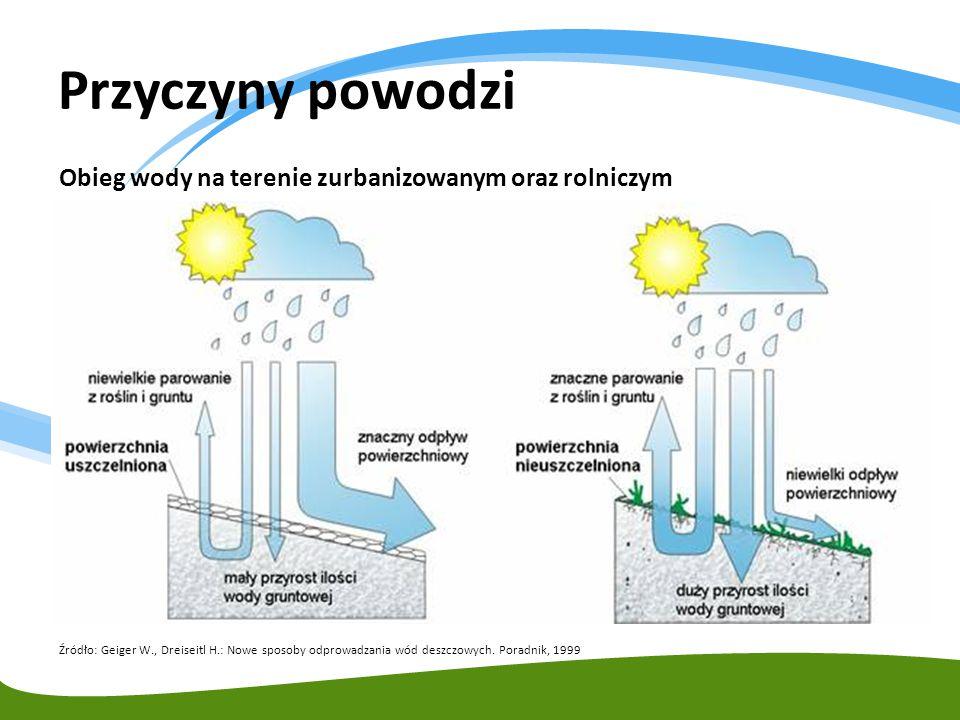 Przyczyny powodzi Obieg wody na terenie zurbanizowanym oraz rolniczym