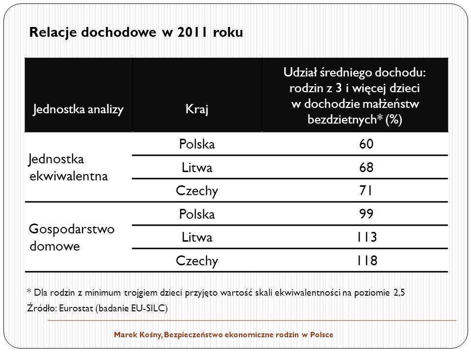 Relacje dochodowe w 2011 roku