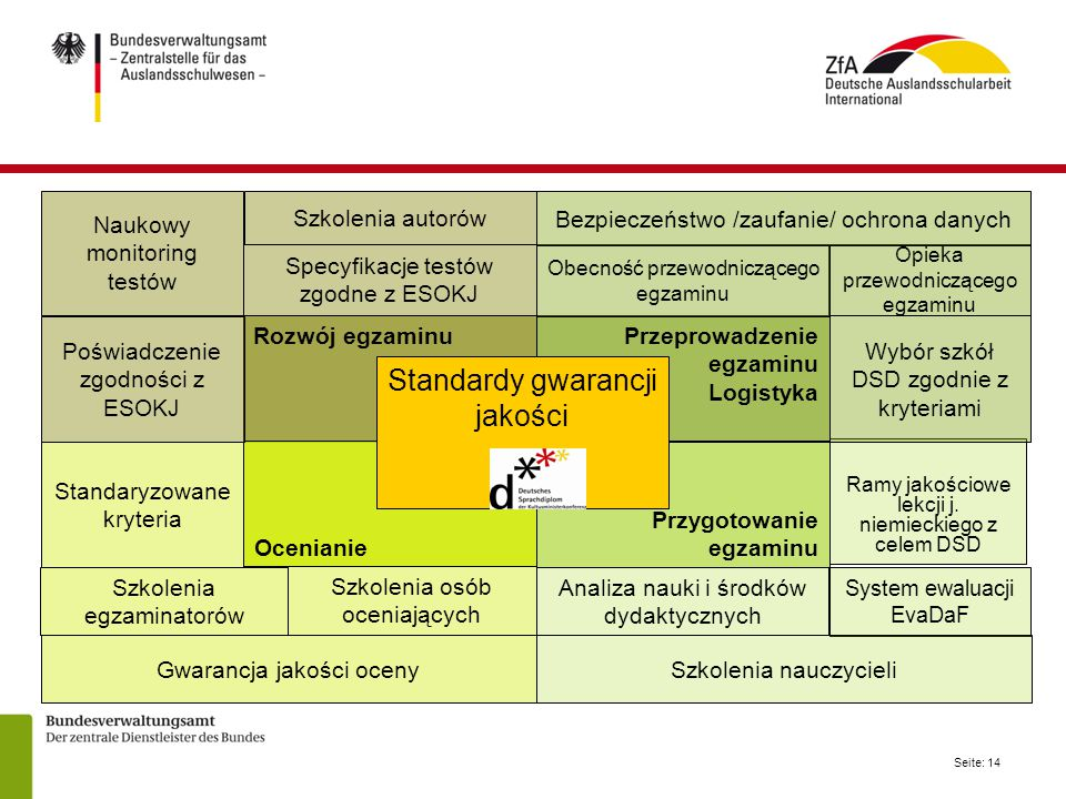 Standardy gwarancji jakości