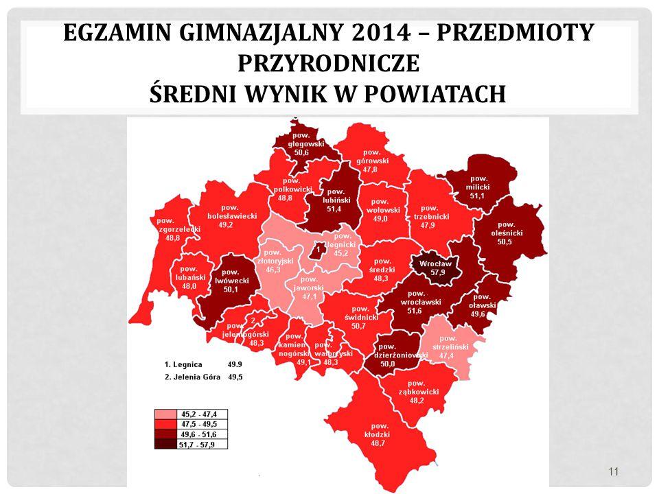 egzamin gimnazjalny 2014 – przedmioty przyrodnicze Średni wynik w powiatach