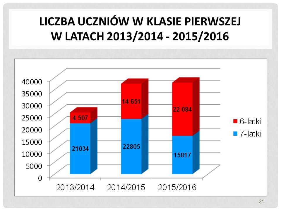 Liczba uczniów w klasie pierwszej w latach 2013/2014 - 2015/2016