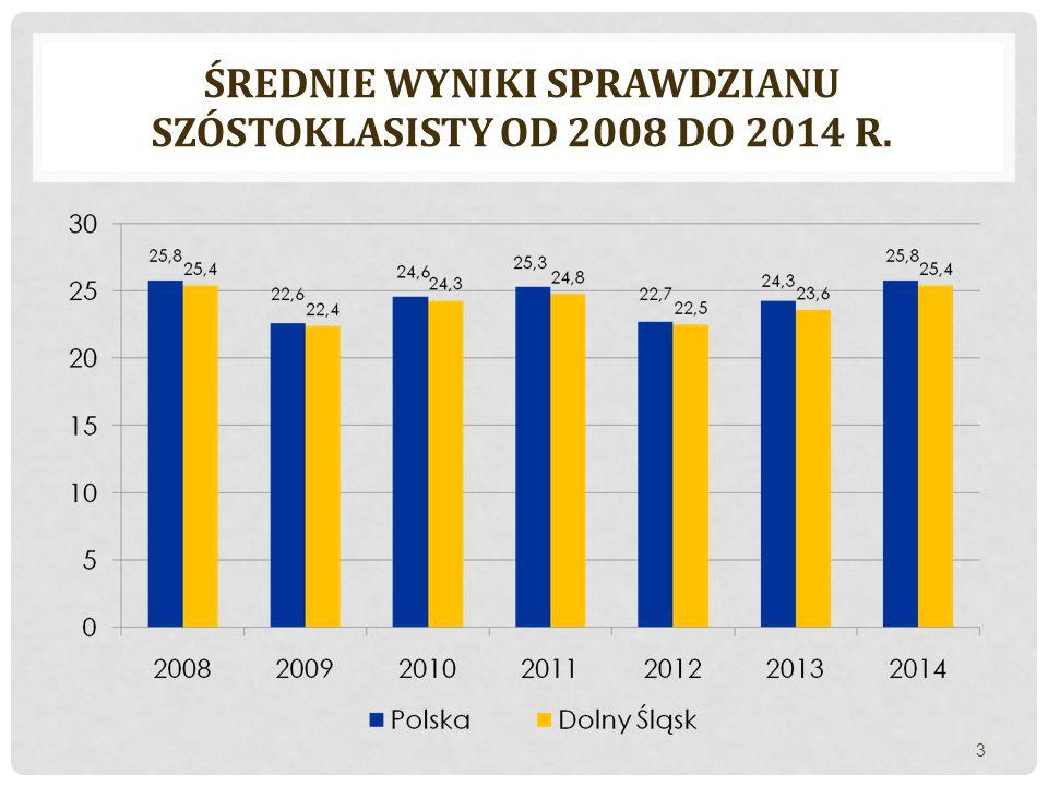 Średnie wyniki sprawdzianu szóstoklasisty od 2008 do 2014 r.