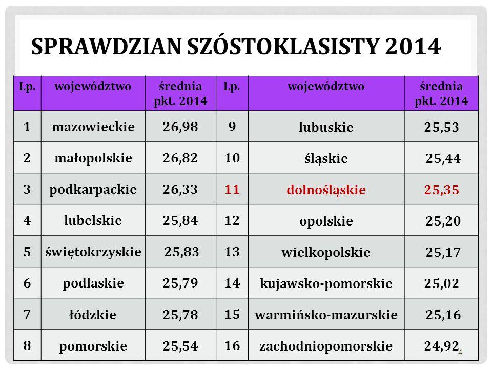 Sprawdzian Szóstoklasisty 2014