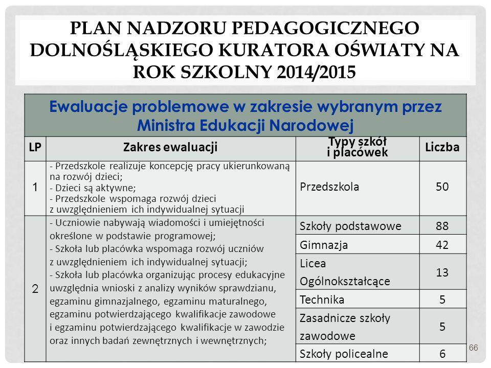 Plan nadzoru pedagogicznego dolnośląskiego kuratora oświaty na rok szkolny 2014/2015