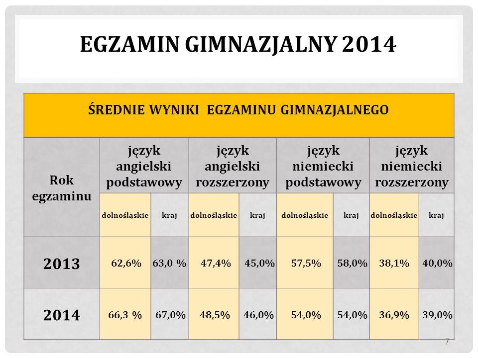 Egzamin Gimnazjalny 2014 ŚREDNIE WYNIKI EGZAMINU GIMNAZJALNEGO 2013