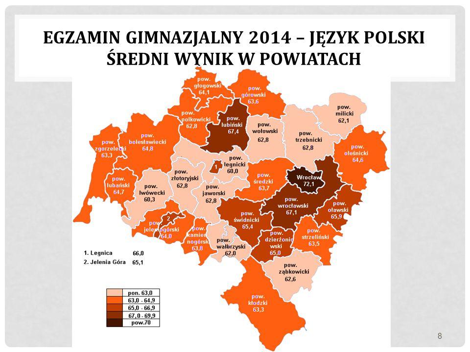 egzamin gimnazjalny 2014 – język polski Średni wynik w powiatach