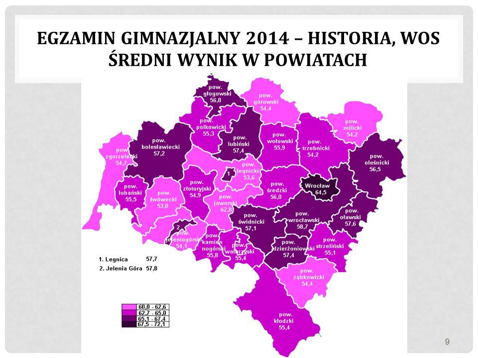 egzamin gimnazjalny 2014 – historia, wos Średni wynik w powiatach
