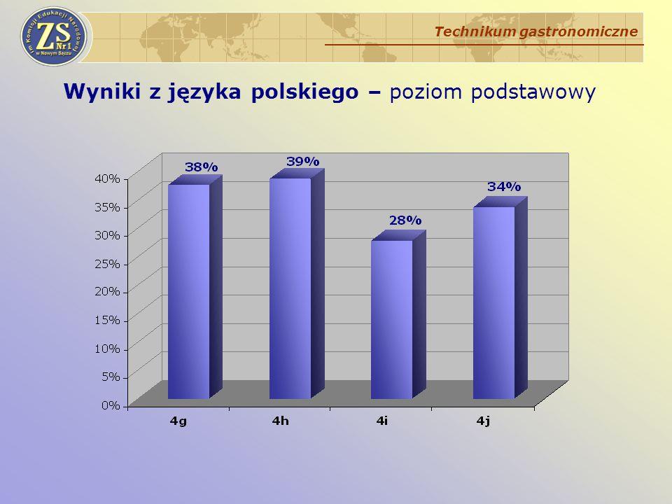 Wyniki z języka polskiego – poziom podstawowy