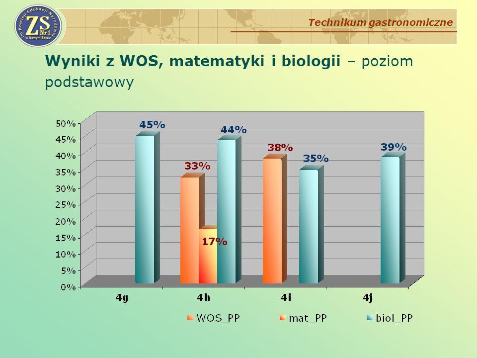 Wyniki z WOS, matematyki i biologii – poziom podstawowy