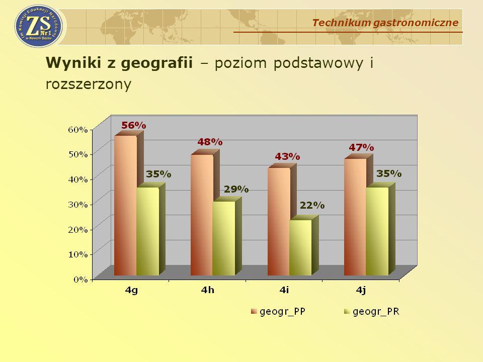 Wyniki z geografii – poziom podstawowy i rozszerzony