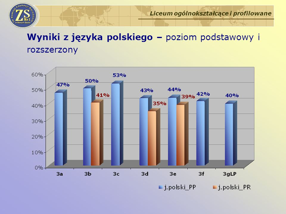 Wyniki z języka polskiego – poziom podstawowy i rozszerzony