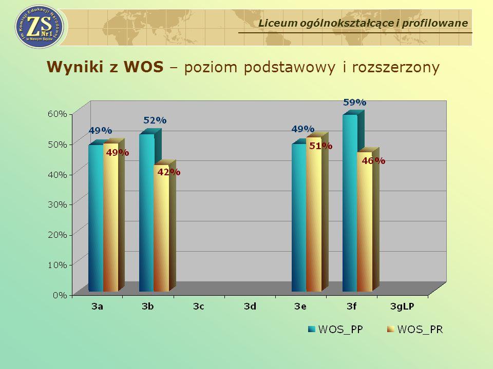 Wyniki z WOS – poziom podstawowy i rozszerzony