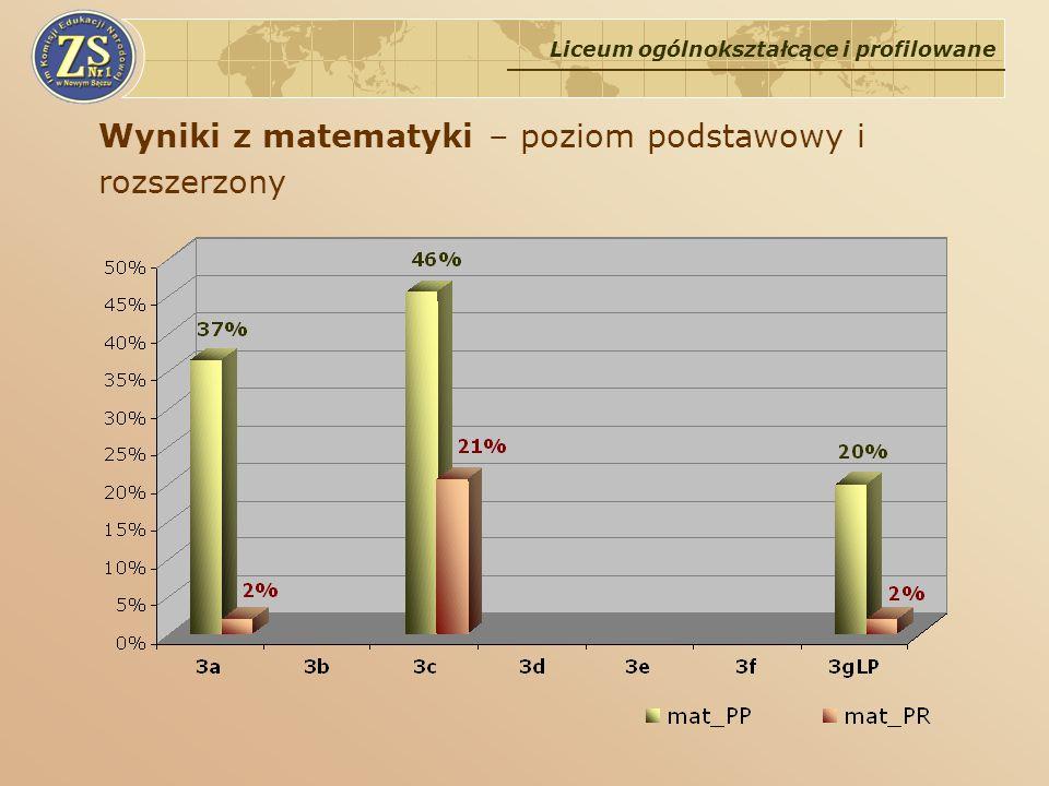 Wyniki z matematyki – poziom podstawowy i rozszerzony