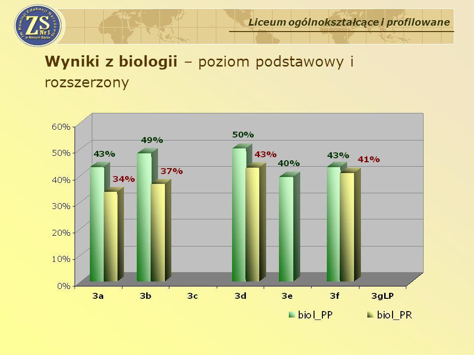 Wyniki z biologii – poziom podstawowy i rozszerzony
