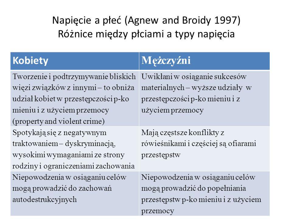 Napięcie a płeć (Agnew and Broidy 1997) Różnice między płciami a typy napięcia