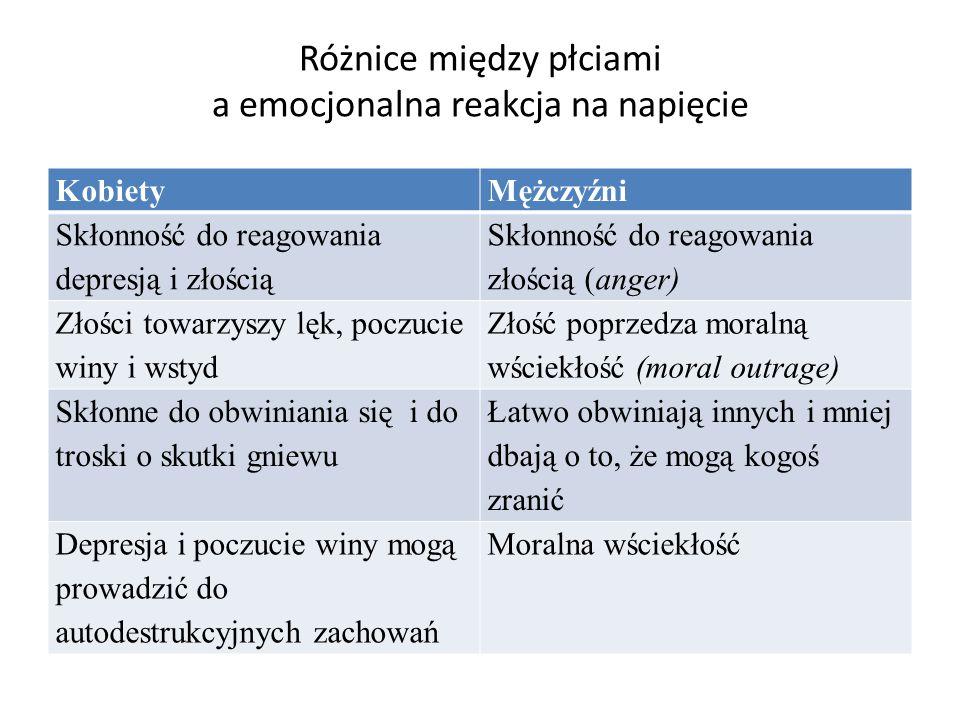 Różnice między płciami a emocjonalna reakcja na napięcie