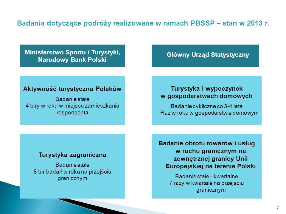 Badania dotyczące podróży realizowane w ramach PBSSP – stan w 2013 r.