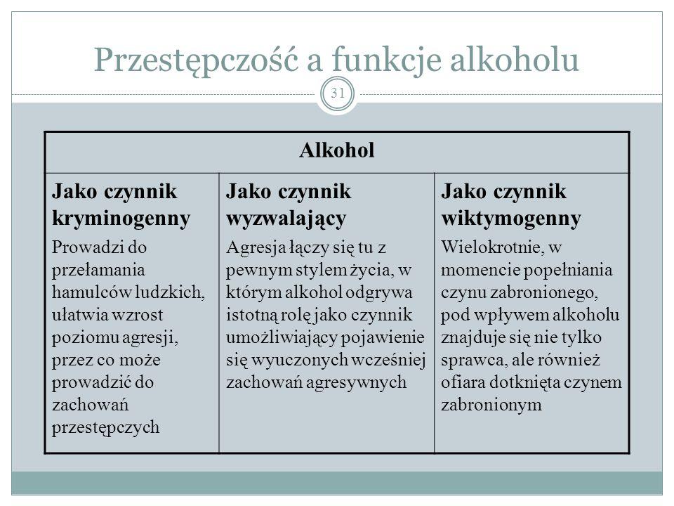 Przestępczość a funkcje alkoholu