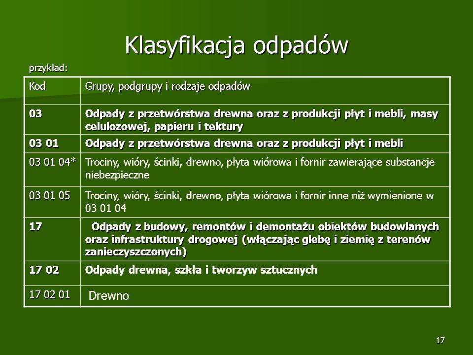 Klasyfikacja odpadów Kod Grupy, podgrupy i rodzaje odpadów 03