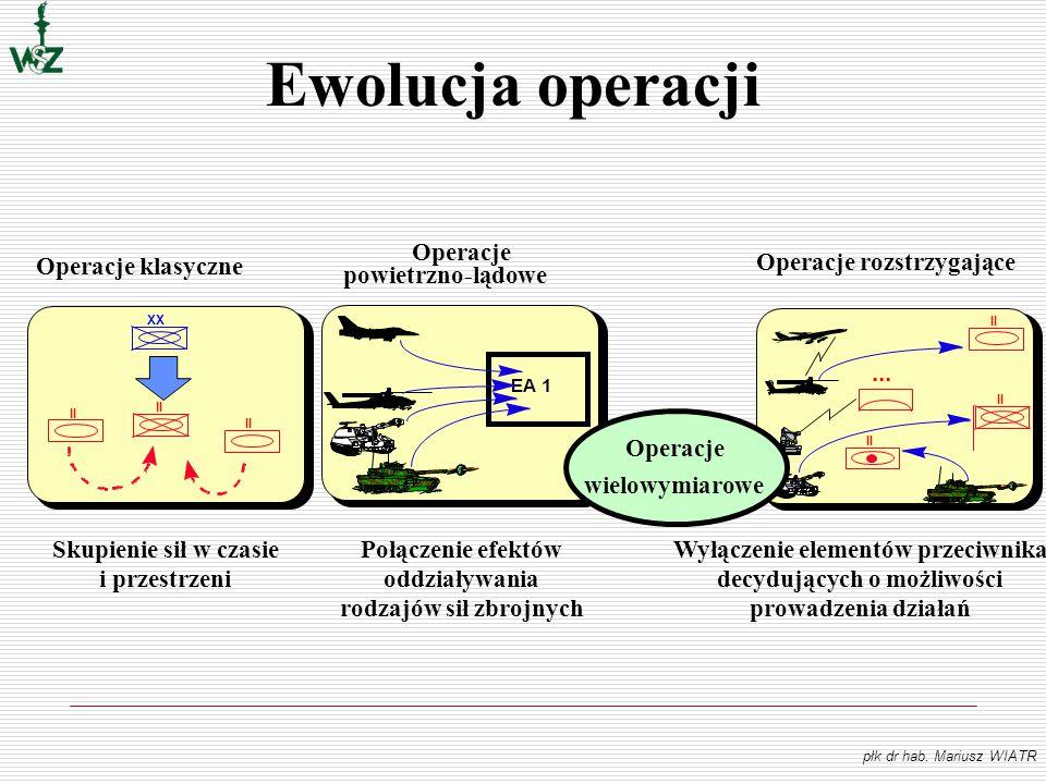 Ewolucja operacji Operacje powietrzno-lądowe Połączenie efektów