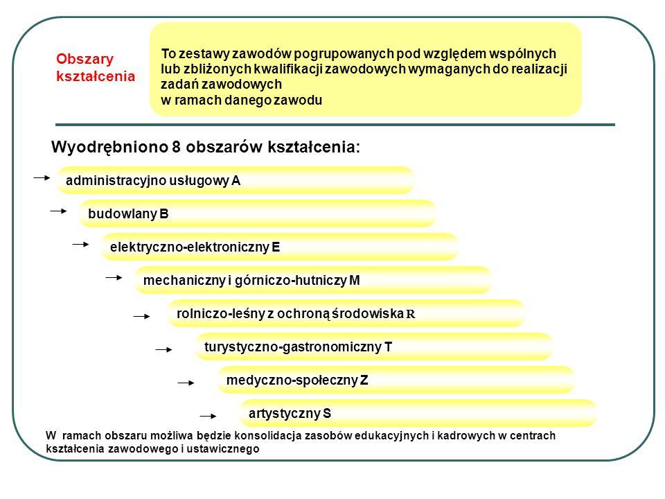 Wyodrębniono 8 obszarów kształcenia: