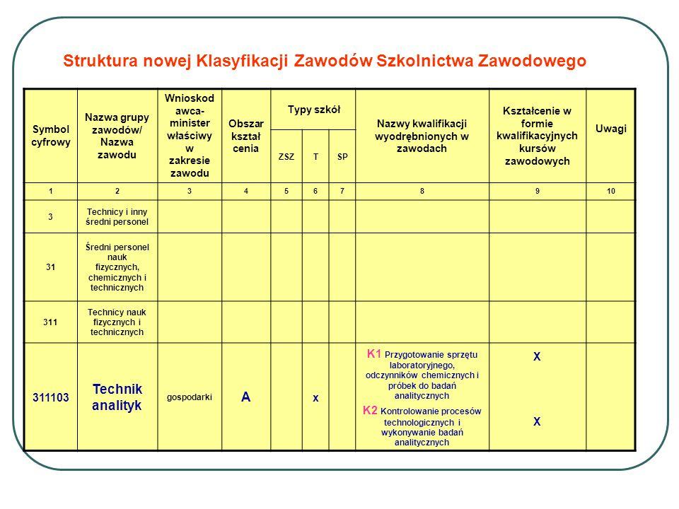 Struktura nowej Klasyfikacji Zawodów Szkolnictwa Zawodowego