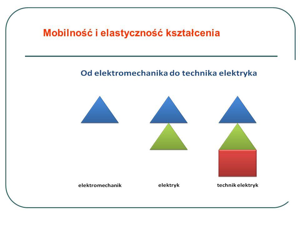 Mobilność i elastyczność kształcenia