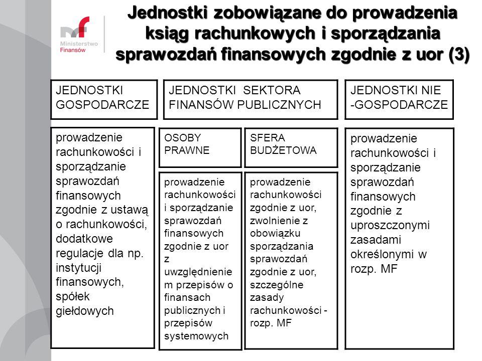 Jednostki zobowiązane do prowadzenia ksiąg rachunkowych i sporządzania sprawozdań finansowych zgodnie z uor (3)