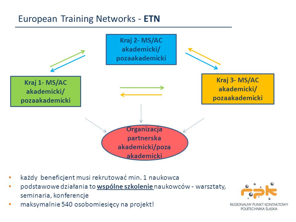 European Training Networks - ETN