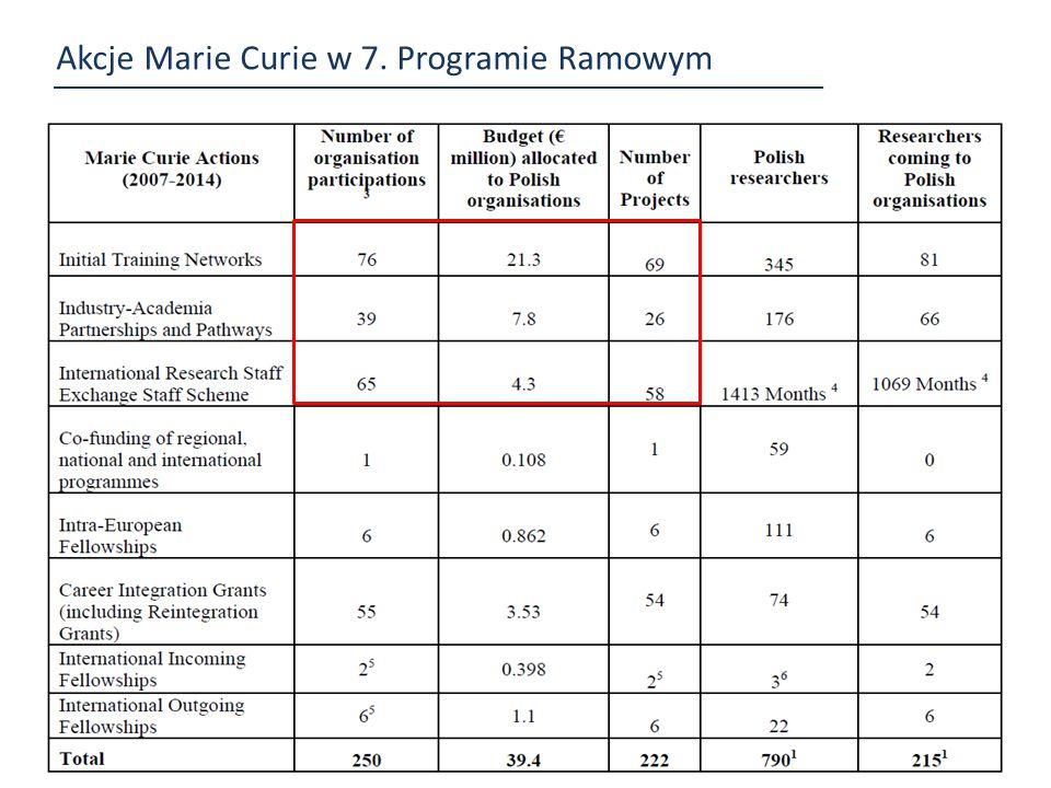 Akcje Marie Curie w 7. Programie Ramowym