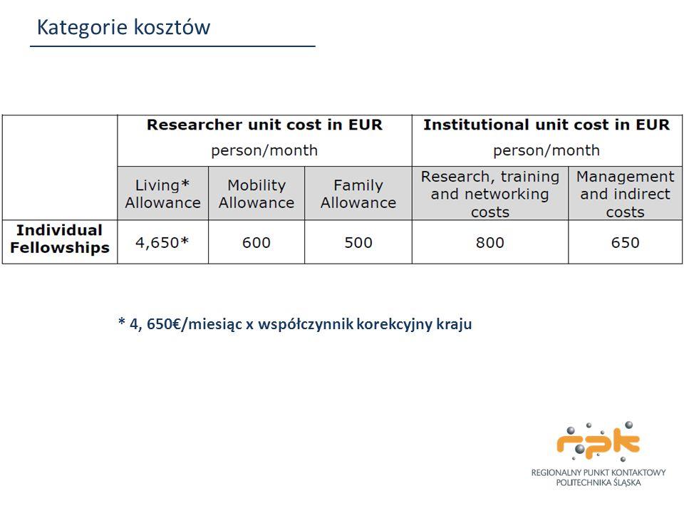Kategorie kosztów * 4, 650€/miesiąc x współczynnik korekcyjny kraju