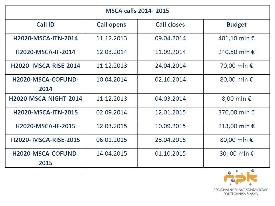 MSCA calls 2014- 2015 Call ID. Call opens. Call closes. Budget. H2020-MSCA-ITN-2014. 11.12.2013.