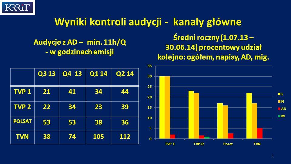 Wyniki kontroli audycji - kanały główne