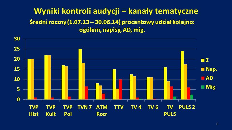 Wyniki kontroli audycji – kanały tematyczne
