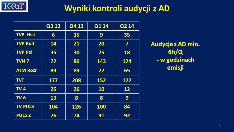 Wyniki kontroli audycji z AD